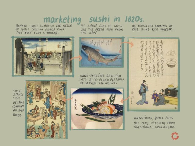 summary of history of sushi
